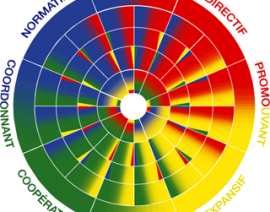 Atelier Mieux se connaître pour mieux communiquer avec le profil Couleurs Disc – 27 et 28 Mars 2019 et 7 et 8 octobre 2019
