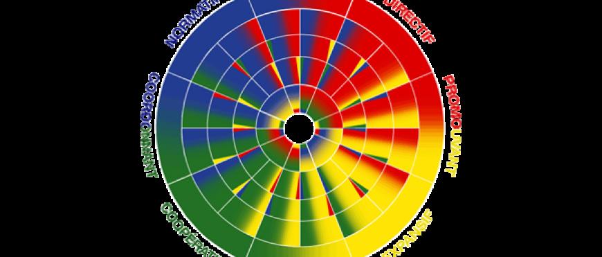 Ateliers Découverte au Modèle des couleurs DISC
